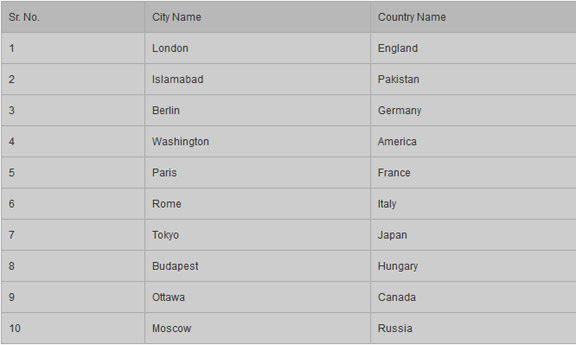 Top Most Beautiful Capitals In The World By William With - Country name and capital city